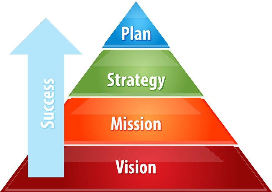 strategic planning and business strategy Like military strategy, business strategy is developed and applied in a fluid, unpredictable environment, and the distinction that moltke, churchill, and eisenhower draw between planning and the.