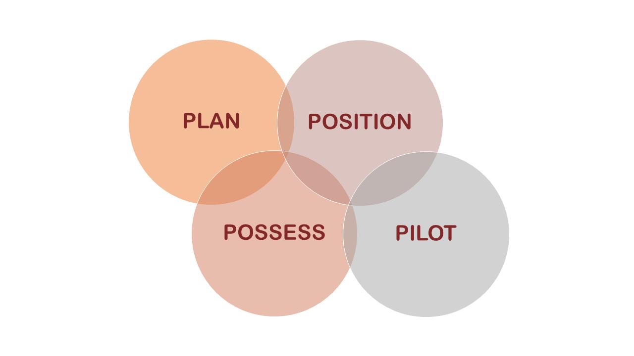 Proactive Strategy Success System | Phenomenal Image